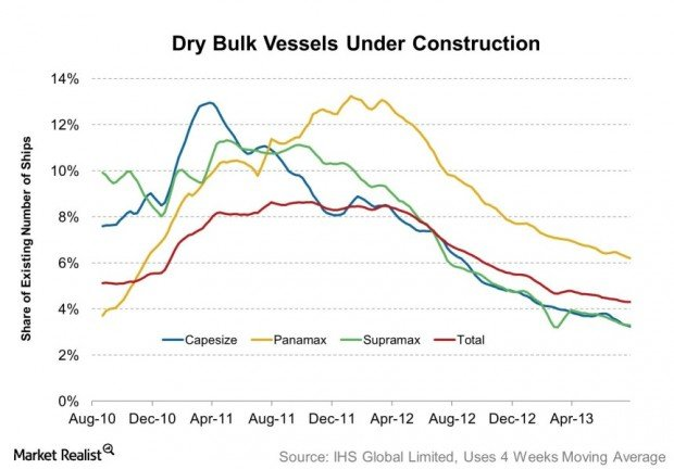 Dry Bulk Vessels Under Construction 2013-08-25