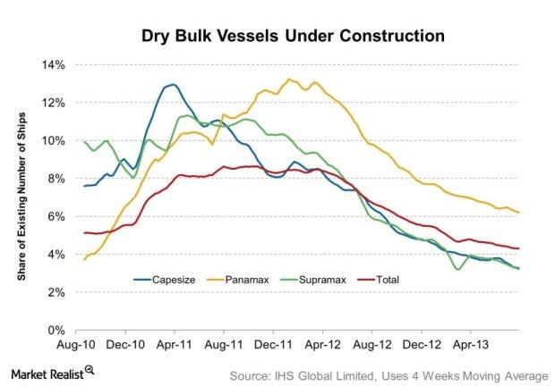 Dry Bulk Vessels Under Construction 2013-08-25