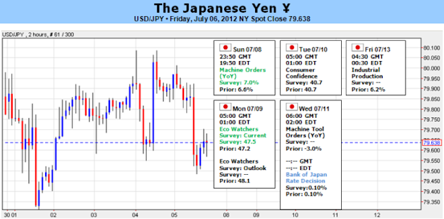 Japanese_Yen_To_Appreciate_Further_As_BoJ_Maintains_Current_Policy__body_Picture_5.png, Japanese Yen To Appreciate Further As BoJ Maintains Current Policy