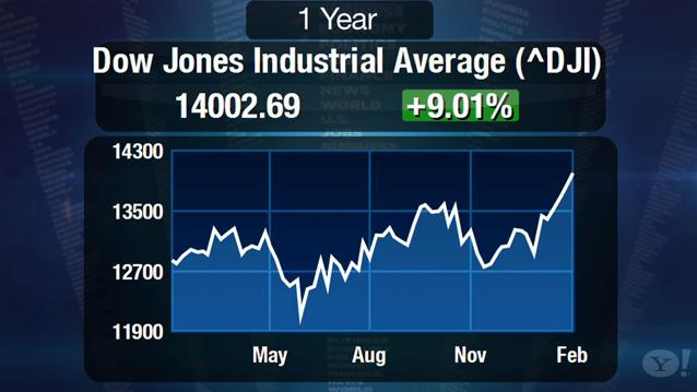 Dow 14,000: The More Things Change, The More They Stay the Same