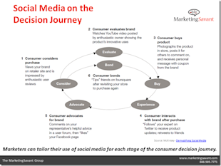 The Power of Organization for Social Media Success in a VUCA World image McKinsey Demystifying Social Media thumb