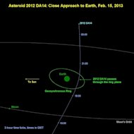 This graphic shows 2012 DA14&#39;s path past Earth.