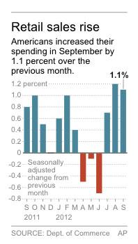 Graphic shows monthly change in U.S. retail sales