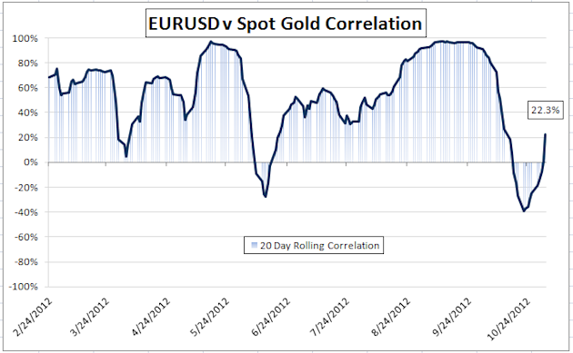 Gold-Forex_Correlations_11022012_European_Markets_Expected_to_Drive_Gold_body_Picture_1.png, Gold-Forex Correlations: European Markets Expected to Dri...