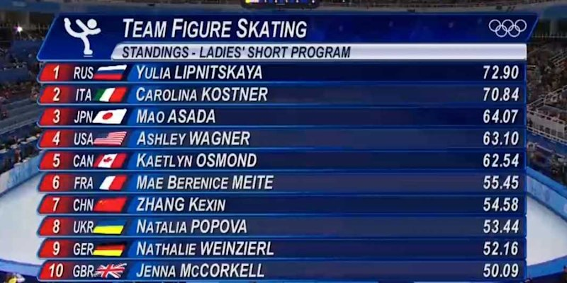 figure skating scoreboard