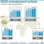 &lt;p&gt;Chart showing trends in the unemployment rate in OECD regions&lt;/p&gt;