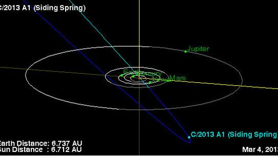 New Comet's Potential Mars Collision in 2014 Explained