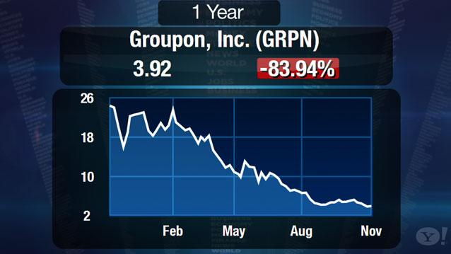 Groupon Stock Plummets After Poor Q3 Earnings: Has It Hit a Wall?