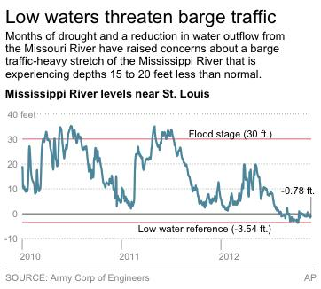 Chart shows water levels in feet for the Mississippi River near St. Louis