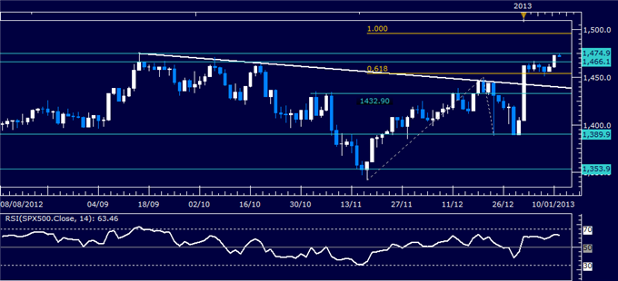 Forex_Analysis_US_Dollar_Turns_Lower_as_SP_500_Hits_Four-Month_High_body_Picture_3.png, Forex Analysis: US Dollar Turns Lower as S&P 500 Hits Four-Mon...