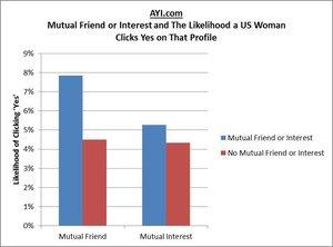 Common Friends and Interests Drive Increased Messaging on Social Dating Site AYI.com