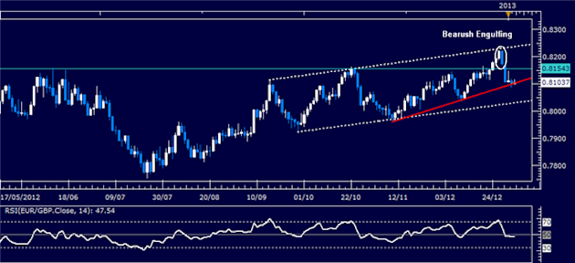 Forex_Analysis_EURGBP_Classic_Technical_Report_01.04.2013_body_Picture_1.png, Forex Analysis: EUR/GBP Classic Technical Report 01.04.2013