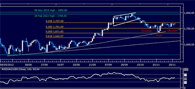 Forex_Analysis_Dollar_Resumes_Advance_SP_500_Stalls_at_Resistance_body_Picture_2.png, Forex Analysis: Dollar Resumes Advance, S&P 500 Stalls at Resist...