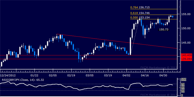 Forex_GBPJPY_Technical_Analysis_05.07.2013_body_Picture_5.png, GBP/JPY Technical Analysis 05.07.2013