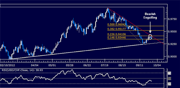 USDCHF_Classic_Technical_Report_09.28.2012_body_Picture_5.png, USDCHF Classic Technical Report 09.28.2012