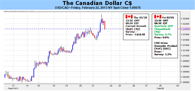 Canadian_Dollar_Outlook_Remains_Bearish_Ahead_of_GDP_Report_body_Picture_1.png, Canadian Dollar Outlook Remains Bearish Ahead of GDP Report