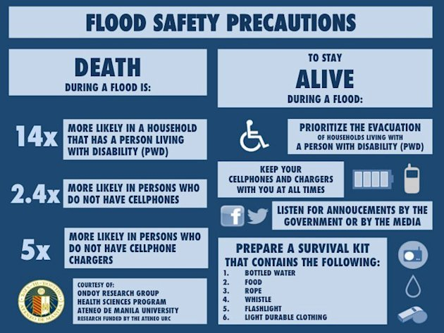 Flood Safety Precautions infographic by the Ondoy Research Group Health and Sciences Program of the Ateneo de Manila University