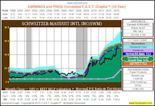 Schweitzer Mauduit International Inc: Fundamental Stock Research Analysis image SWM1