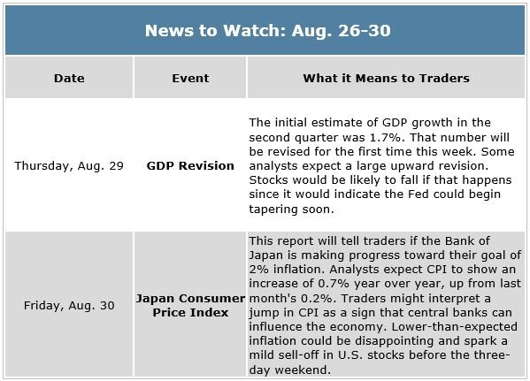 Market Outlook News