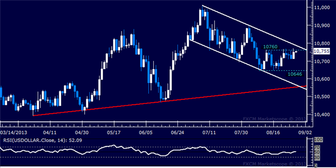 Forex_US_Dollar_Capped_by_Range_Top_SPX_500_at_Risk_of_Deeper_Losses_body_Picture_5.png, US Dollar Capped by Range Top, SPX 500 at Risk of Deeper Loss...