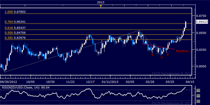 Forex_NZDUSD_Technical_Analysis_04.11.2013_body_Picture_5.png, NZD/USD Technical Analysis 04.11.2013