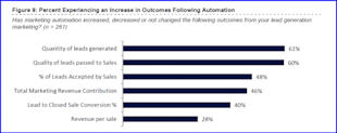Two Concrete Ways Sales Can Benefit from Marketing Automation image Lenskold big 700x277
