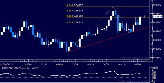 Forex_NZDUSD_Technical_Analysis_05.01.2013_body_Picture_5.png, NZD/USD Technical Analysis 05.01.2013