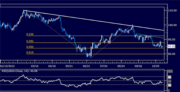 Forex_Analysis_US_Dollar_Follow-Through_Lacking_as_SP_500_Tumbles_body_Picture_8.png, Forex Analysis: US Dollar Follow-Through Lacking as S&P 500 Tumb...