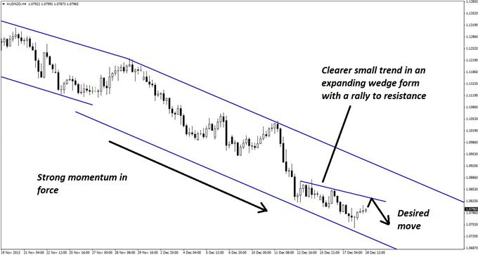 Intraday_Scalp_Set-up_in_AUDNZD_body_GuestCommentary_KayeLee_December18A_2.png, Intraday Scalp Set-up in AUD/NZD