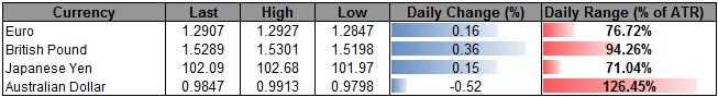 Forex_USDOLLAR_to_Search_for_Support-_GBP_Rebound_to_Accelerate_body_ScreenShot247.png, USDOLLAR to Search for Support- GBP Rebound to Accelerate