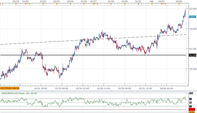 Forex_USD_Rally_Overbought_JPY_to_Weaken_Further_on_Policy_Outlook_body_ScreenShot230.png, USD Rally Overbought, JPY to Weaken Further on Policy Outlo...
