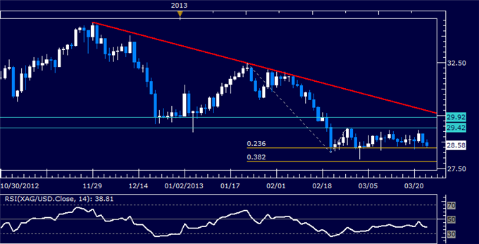 Commodities_Oil_Gold_May_Struggle_to_Further_Post-Cyprus_Deal_Trends__body_Picture_5.png, Crude Oil, Gold May Struggle to Further Post-Cyprus Deal Tre...