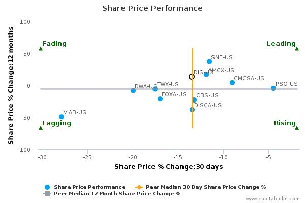 The Walt Disney Co. breached its 50 day moving average in a Bearish manner