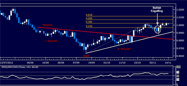 Forex_Analysis_USDCAD_Classic_Technical_Report_11.14.2012_body_Picture_5.png, Forex Analysis: USD/CAD Classic Technical Report 11.14.2012