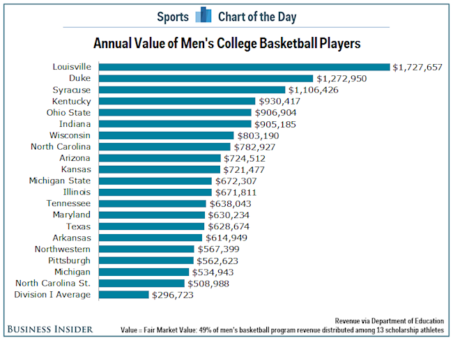 The average Duke basketball player is worth $1.3 million ...