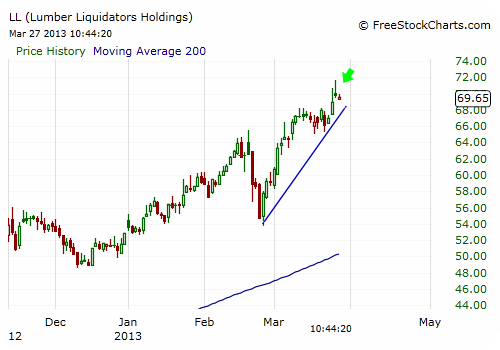 LL Stock Chart - Close Up