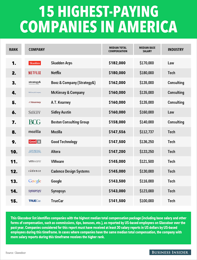 The 15 Highest Paying Companies In America Yahoo Finance