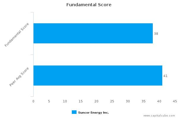 Suncor Energy, Inc. – Value Analysis (NYSE:SU) : November 23, 2015