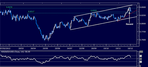 Forex_Analysis_NZDUSD_Classic_Technical_Report_12.19.2012_body_Picture_1.png, Forex Analysis: NZD/USD Classic Technical Report 12.19.2012