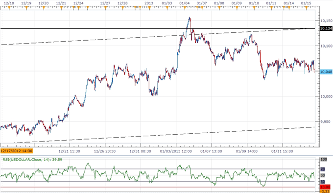 Forex_USDOLLAR_Correction_Presents_Buying_Opportunity_Ahead_of_FOMC_body_ScreenShot172.png, Forex: USDOLLAR Correction Presents Buying Opportunity Ahe...