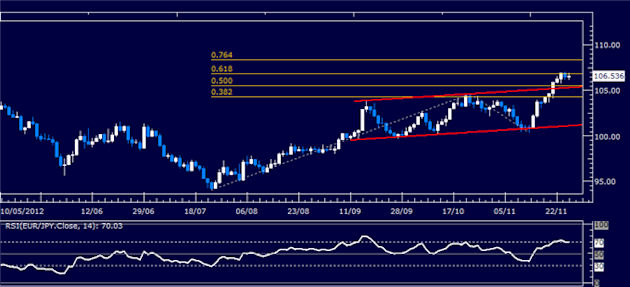 Forex_Analysis_EURJPY_Classic_Technical_Report_11.27.2012_body_Picture_1.png, Forex Analysis: EUR/JPY Classic Technical Report 11.27.2012