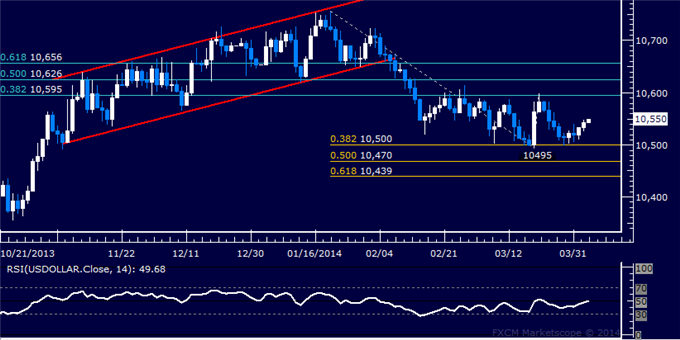 dailyclassics_us_dollar_index_body_Picture_3.png, Forex: US Dollar Technical Analysis – Three-Month Low Tested
