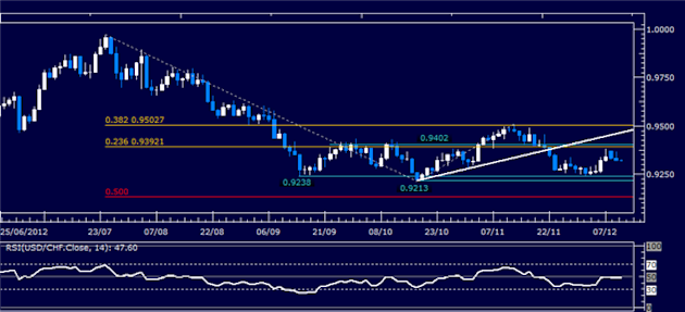 Forex_Analysis_USDCHF_Classic_Technical_Report_12.12.2012_body_Picture_1.png, Forex Analysis: USD/CHF Classic Technical Report 12.12.2012