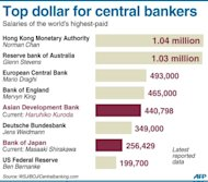 Graphic comparing reported salaries of central bankers around the world