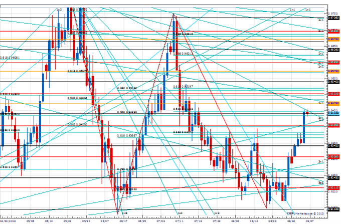 PT_sep_6_body_Picture_3.png, Price & Time: Key Levels to Watch in the Aftermath of NFP