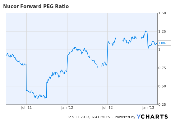 NUE Forward PEG Ratio Chart