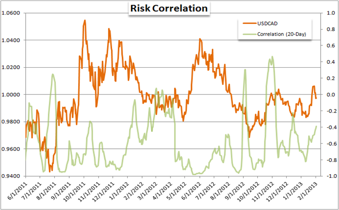 EURUSD_and_Yen_Crosses_Mislead_Measure_of_Risk_Trends_body_Picture_2.png, Forex Strategy: EUR/USD and Yen Crosses Mislead Measure of Risk Trends