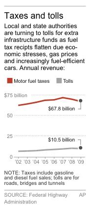 Graphic shows motor fuels tax and toll revenues