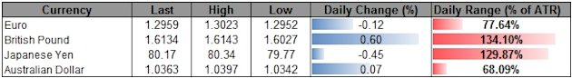 FOREX_USD_To_Rally_On_Faster_Growth_JPY_To_Regain_Appeal_On_BoJ_body_ScreenShot090.png, FOREX: USD To Rally On Faster Growth, JPY To Regain Appeal On ...