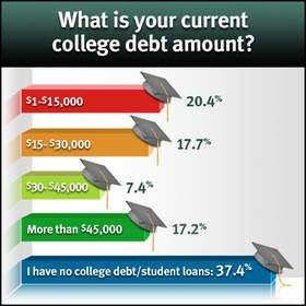 Nearly One in Five Recent College Graduates Owe More Than $45,000 in Student Loans Reveals TransUnion Study